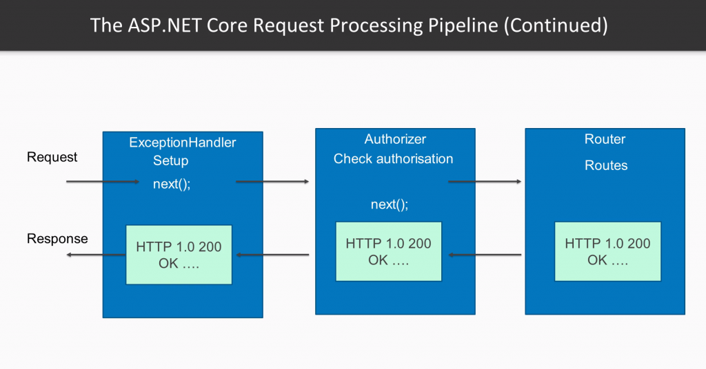 The New Way of ASP.NET Request Processing Pipeline