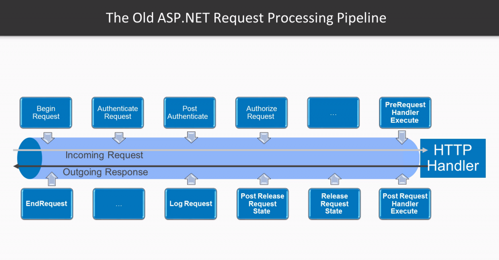 The Old Way Of ASP.NET Request Process